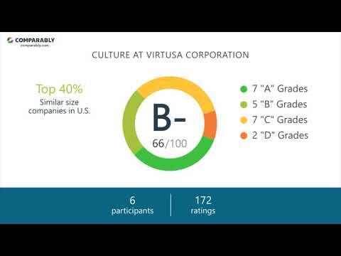 Working at Virtusa Corporation - May 2018