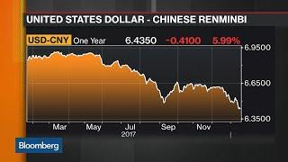 China GDP Expected to Slow