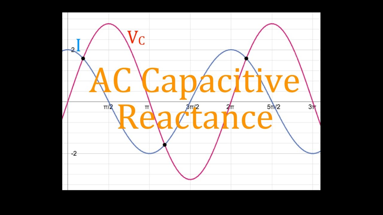 rlc circuits 4 of 14 capacitive reactance phase shift phasor diagrams frequency an explanation [ 1280 x 720 Pixel ]