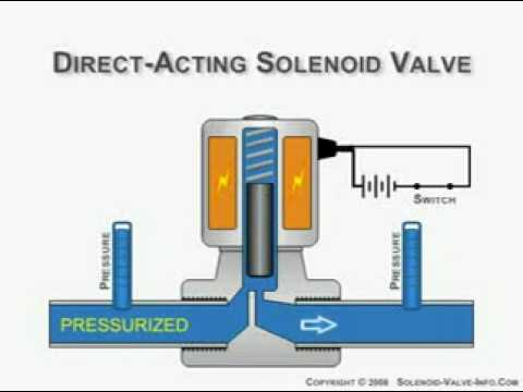 Direct Acting Solenoid Valve Animation Mpeg1video Youtube