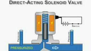 Direct Acting Solenoid Valve Animation mpeg1video