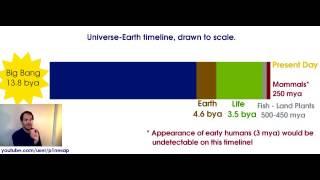Educational Universe-Earth Timeline