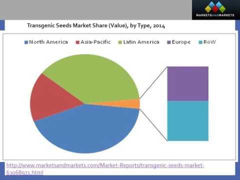 Transgenic Seeds Market worth $35 2 Billion by 2020