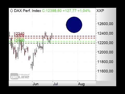 DAX mit Gap-up! - Morning Call 01.07.2019