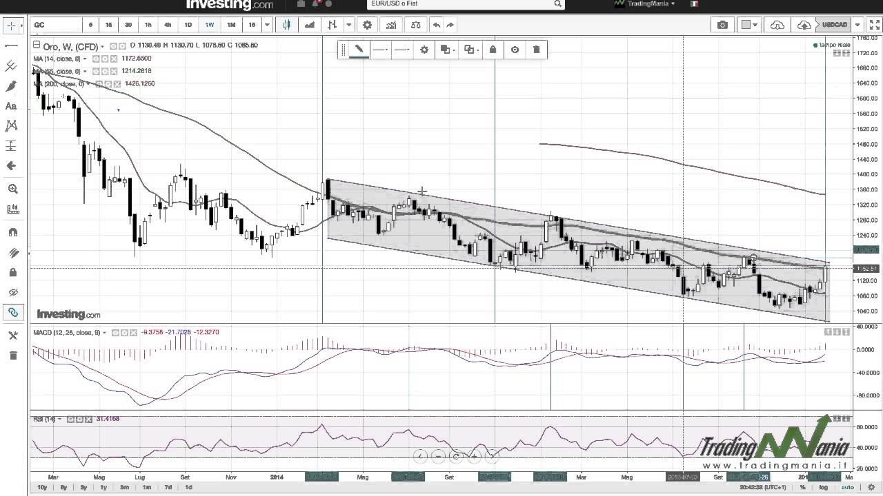 strategia di trading su oro