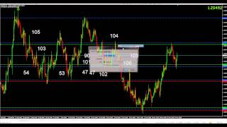 Successful Forex Hedge Strategy that Makes Money