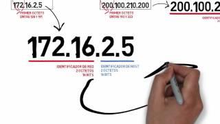 Direccionamiento IPv4 y Subredes (Explicado)