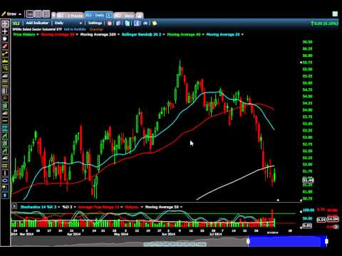 Trade setups overview 8/7/14 and Where money is rotating ! (Must See)