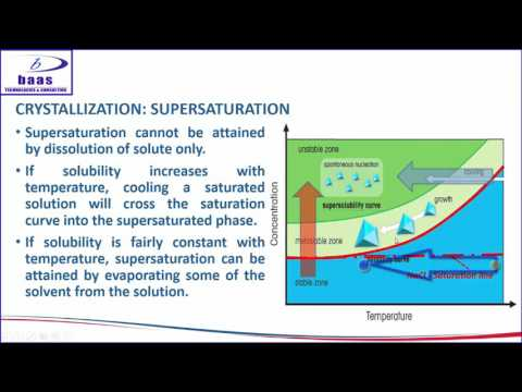 INTRODUCTION TO CRYSTALLIZATION FROM A SOLUTION