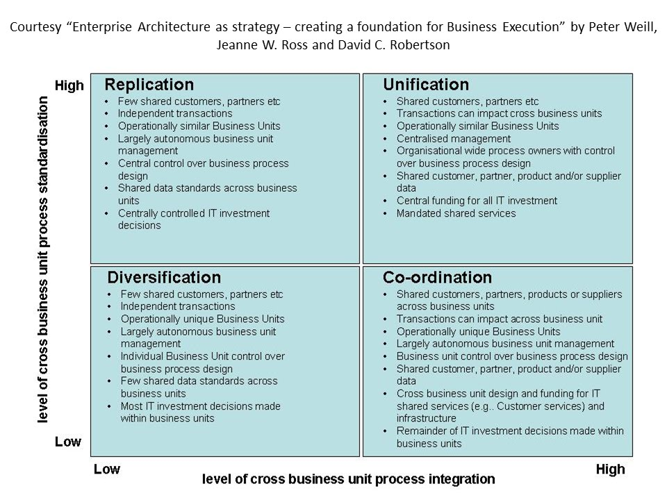 enterprise architecture - operating model