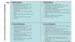 Enterprise Architecture - Operating Model
