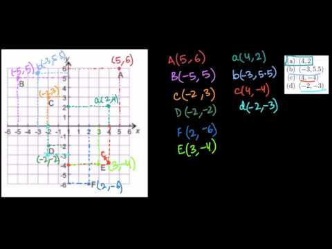 निर्देशांक तल पर बिन्दुएँ उदाहरण | कक्षा 8 | ख़ान अकादमी
