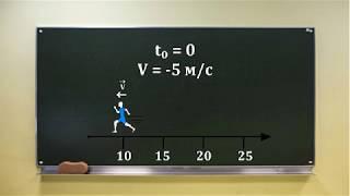 Физика: Понятие Вектор, Вектор Скорости