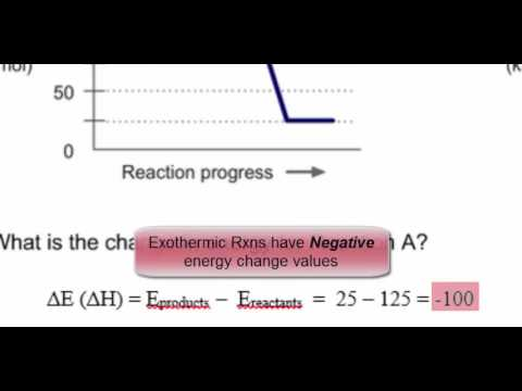 Energy Diagrams For Reaction Energy Change Activation Energy
