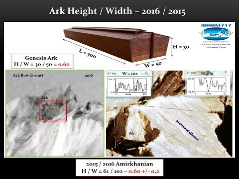 Historical Facts And The Truth About The Real Ark Of Noah - Nov 2019