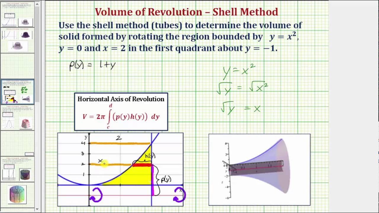 Ex: Volume Of Revolution Using Shell Method With Horizontal Axis (not  Xaxis)