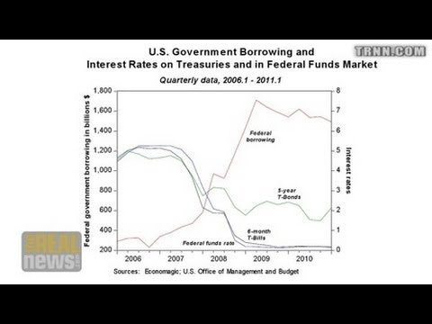 Interest Payments at Historic Low - There is No Debt Crisis