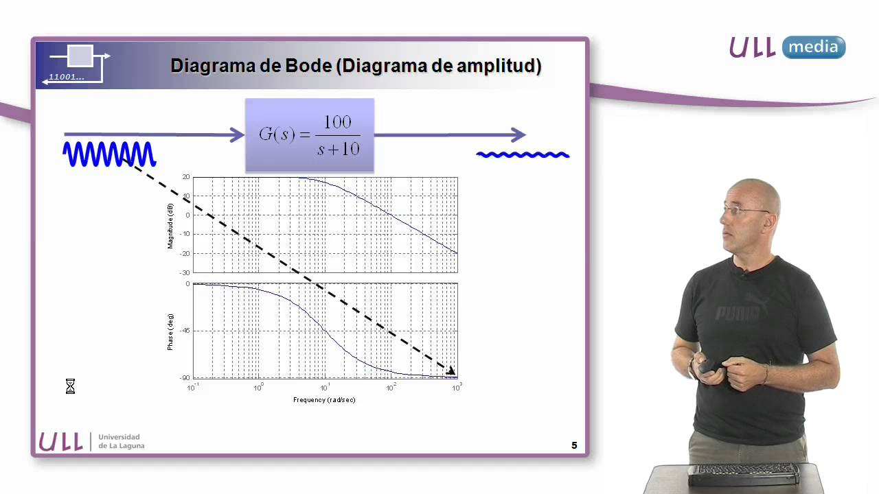 Interpretación del Diagrama de Bode  YouTube
