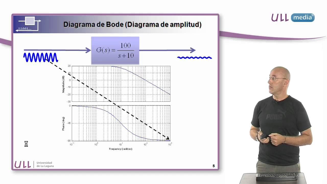 Interpretaci U00f3n Del Diagrama De Bode