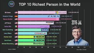 TOP 10 The Richest Person in the World 1996~2019 Forbes billionaire