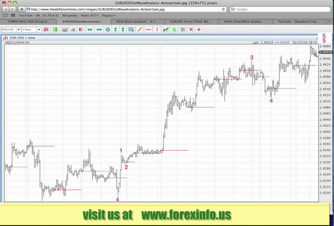forexinfo wiki