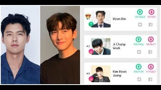 "BREAKING - Hyun Bin, Ji Chang Wook took the lead  the ""Most-Handsome Korean Actor Of All Time"" poll"