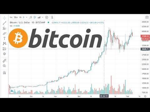 График курса биткоина к доллару в реальном времени