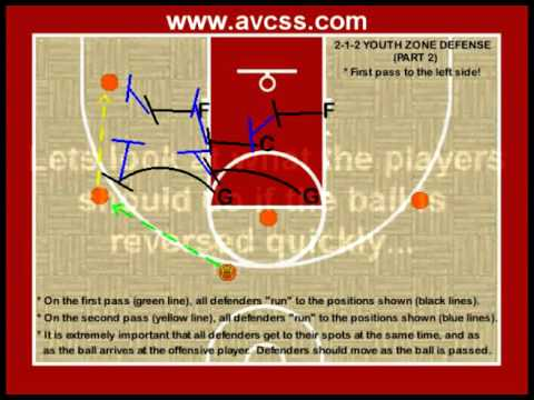 Youth Basketball Defense / 2 1 2 Zone Defense for Rec Teams