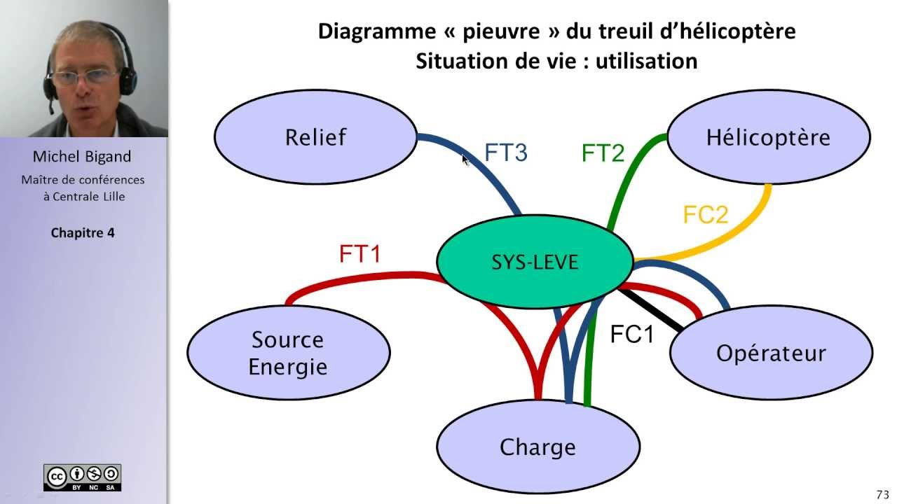 Analyse Fonctionnelle Et Cahier Des Charges 45