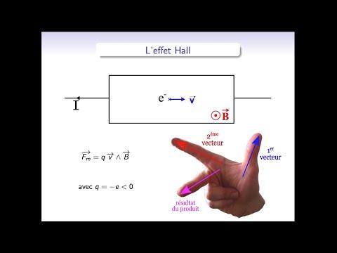 Electromagnétisme : l'effet Hall
