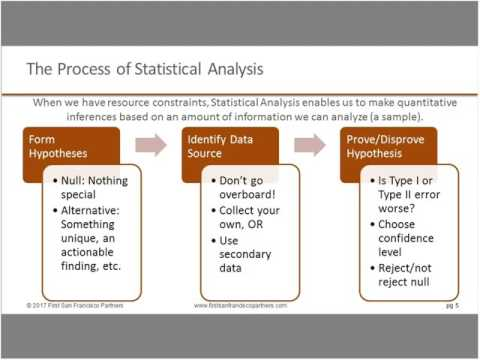 DI&A Slides: Descriptive, Prescriptive, and Predictive Analytics