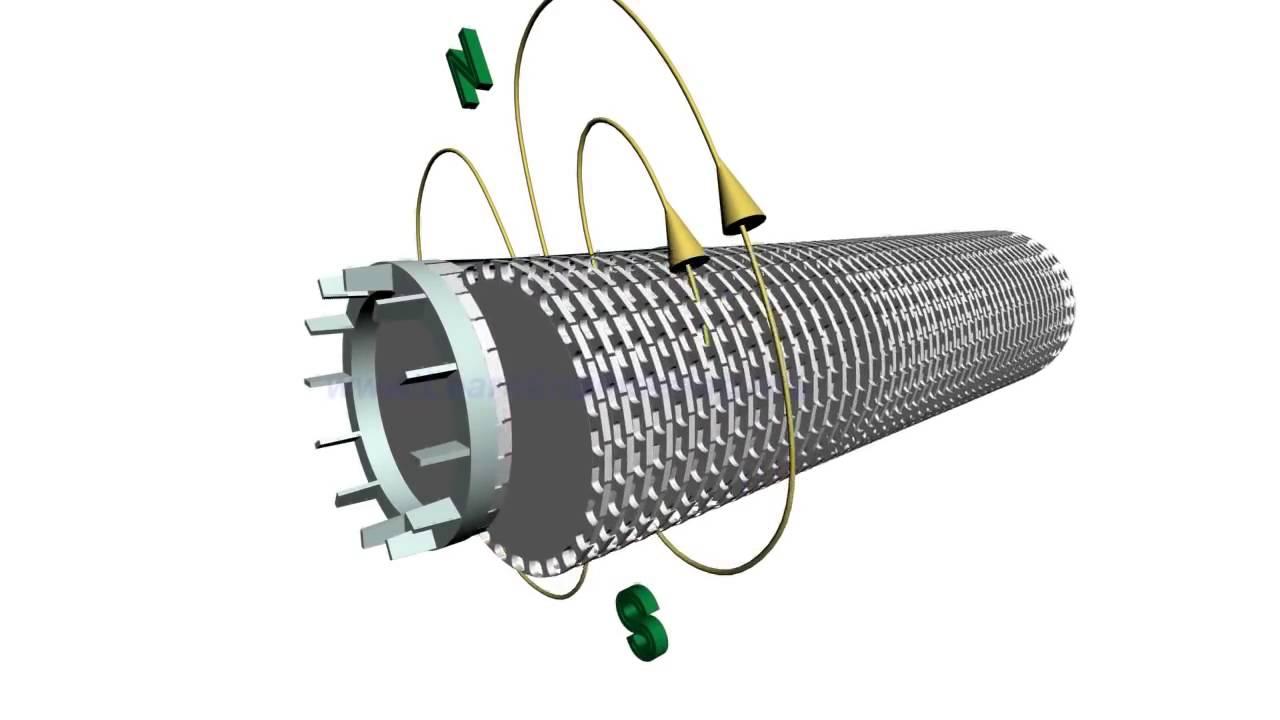 Hvordan virker en 3 faset AC EL motor induktion