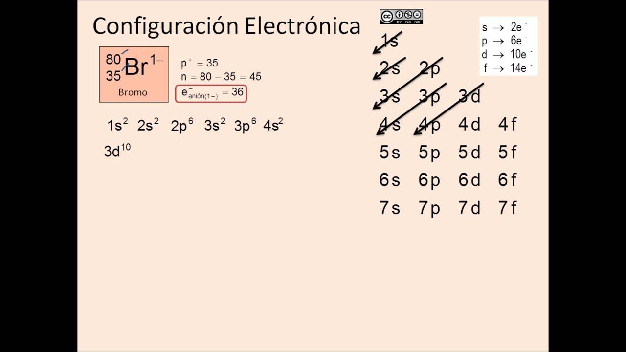 Configuracin electrnica anin bromo 1 youtube configuracin electrnica anin bromo 1 urtaz Gallery