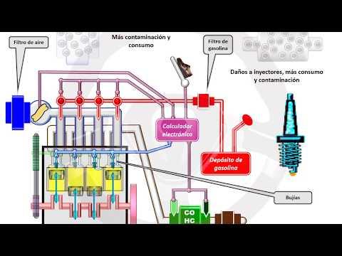 INTRODUCCIÓN A LA TECNOLOGÍA DEL AUTOMÓVIL - Módulo 6 (3/13)