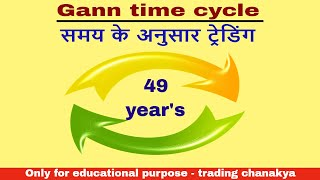 Nifty Bank Nifty W D Gann Time Calculation Trading Strategy