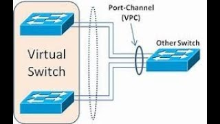 VPC-Virtual Port Channel