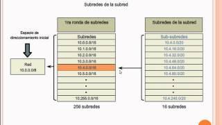 CIDR VLSM - 2/2 - ¿Qué es CIDR?
