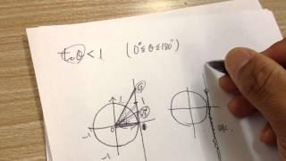 三角比 tanθの不等式 基礎
