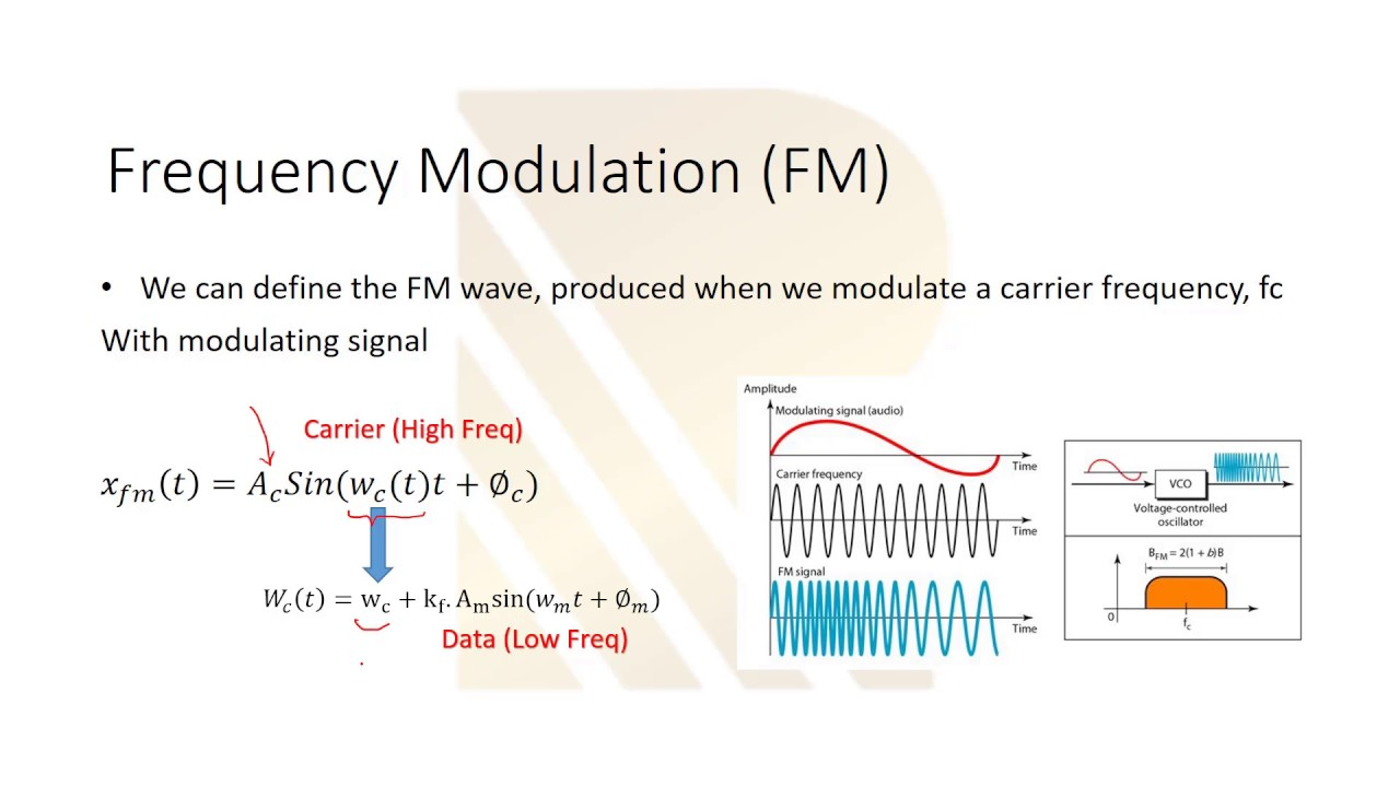 what is modulation   Analog and Digital Modulation AM FM PM ASK FSK PSK  part 1 #20