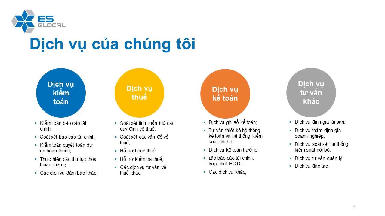 Giới thiệu cơ bản về Dịch vụ Kiểm toán Báo cáo tài chính