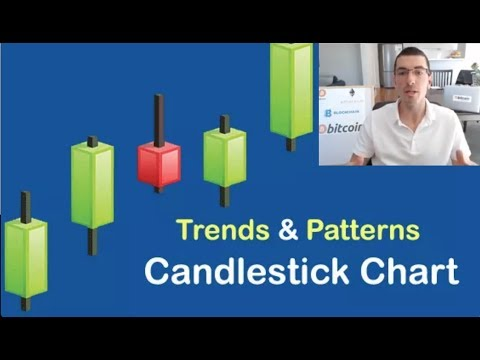 Intro To Candlestick Patterns