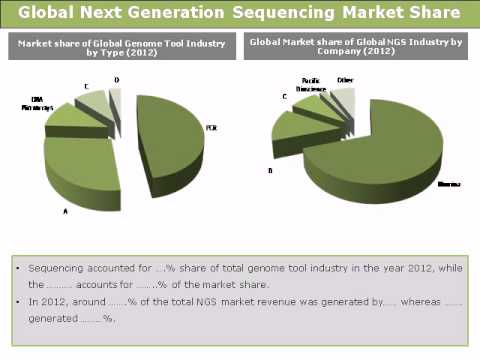 Next Generation Sequencing (NGS) Market Size Worth USD 24 Billion By 2025