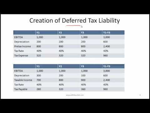 CFA Level I Income Taxes Video Lecture by Mr. Arif Irfanullah Part 1