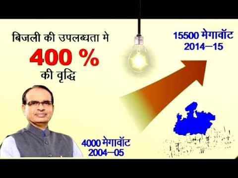Electricity In Madhya pradesh from 2004- 2015