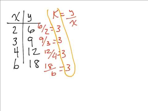 Finding Constant Of Proportionality In A Table Youtube