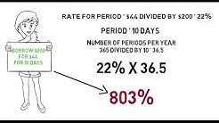 Payday Loan Interest Rates