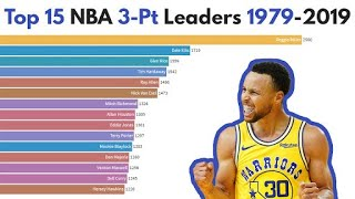 Top 15 NBA Career 3-Pt Leaders (1979-2019)
