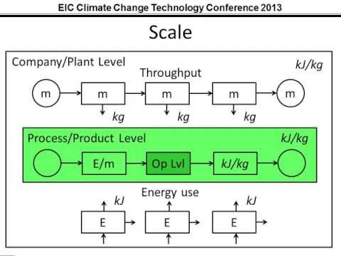 CCTC Montreal 2013: Improving Energy Usage in Food Technologies