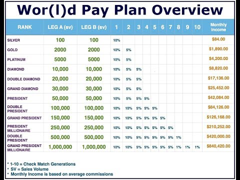 World Global Network Pay Plan Simplified Overview