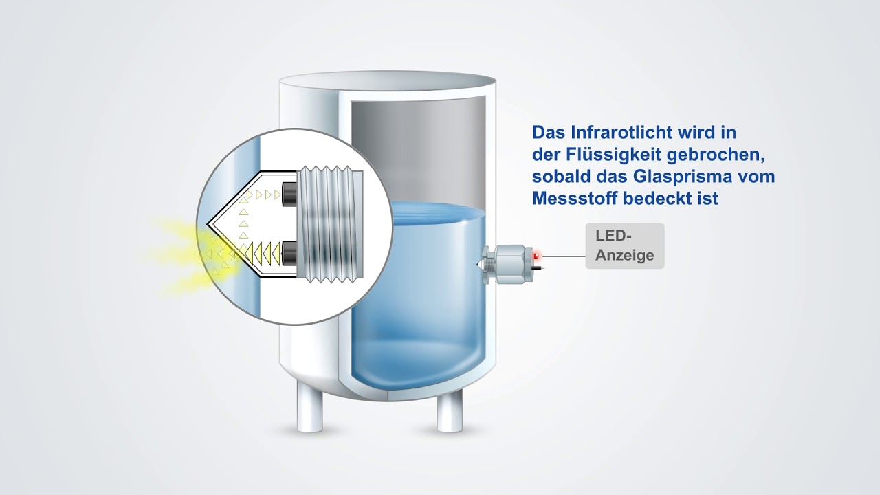 WIKA - Füllstandsüberwachung mit optoelektronischem Schalter